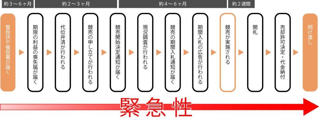 【横浜任意売却ドットコム】競売までの流れ