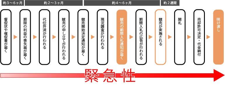 競売の流れ〜入札通知〜【横浜任意売却ドットコム】