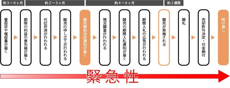 競売の流れ【横浜任意売却ドットコム】